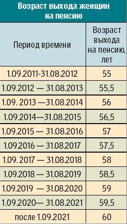 Начисления надбавки к пенсии для работающих пенсионеров